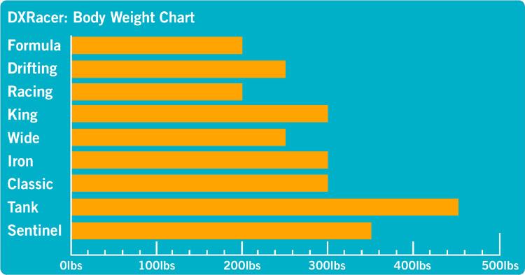 dxracer weight chart